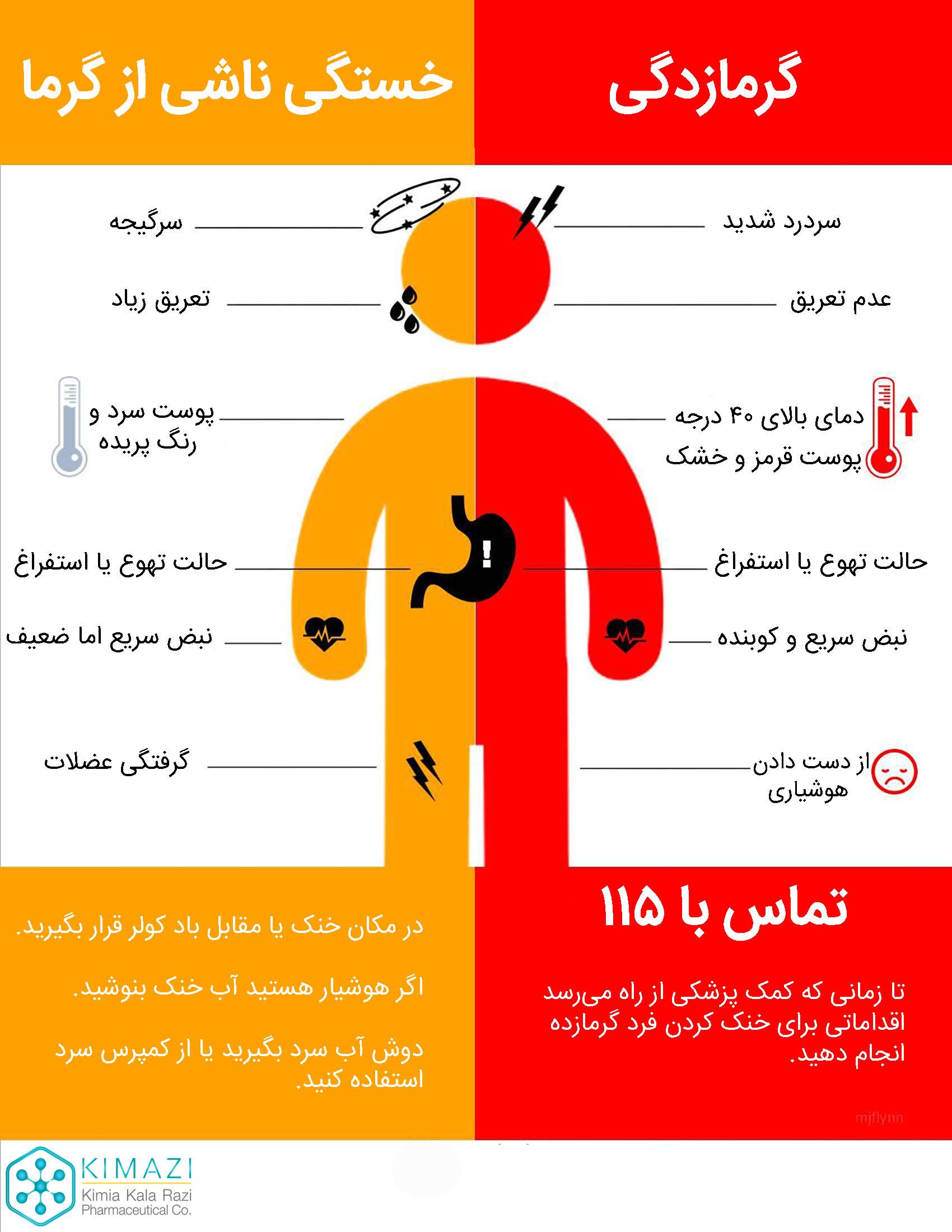 بیماریهای ناشی از گرمازدگی